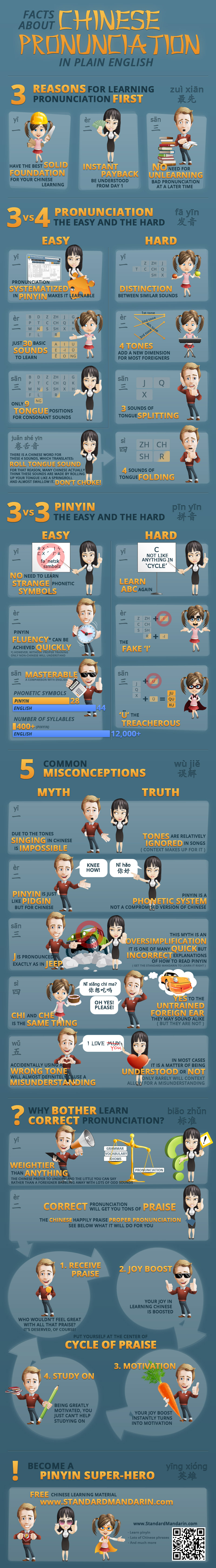 Facts About Chinese Pronunciation and Pinyin Infographic