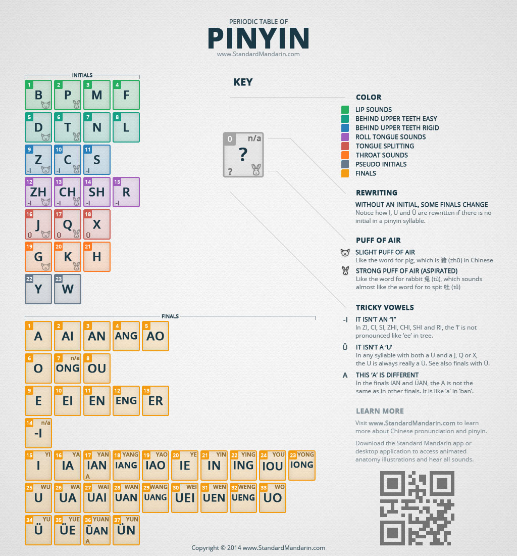 Periodic table of pinyin standard mandarin periodic table of pinyin urtaz Images