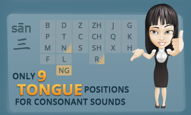 Infographic Chinese Pronunciation Easy Only 9 tongue positions for consonant sounds