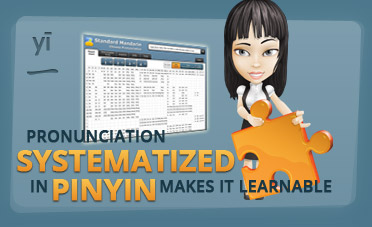 Infographic Chinese Pronunciation Easy Prononciation systematized in pinyin makes it learnable