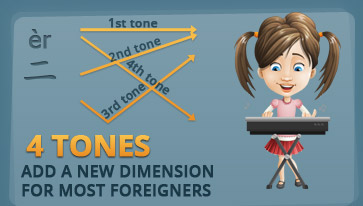 Infographic Chinese Pronunciation Hard 4 Tones add a new dimenions for most foreigners
