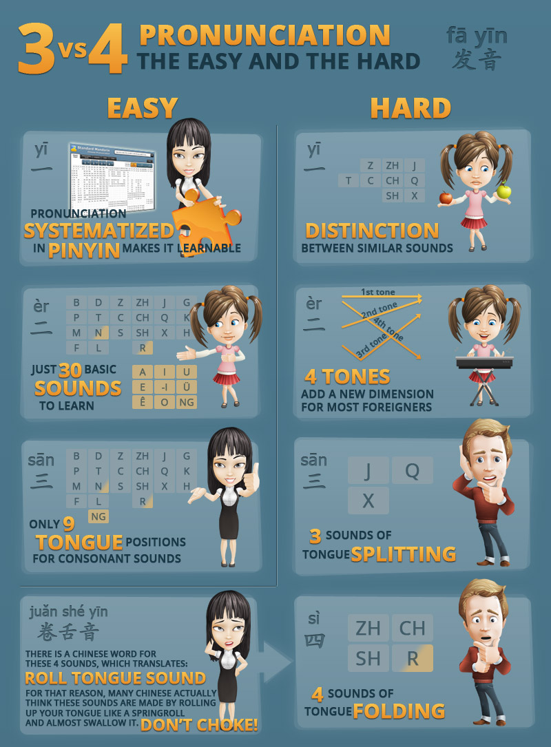 Infographic: Chinese Pronunciation - The Easy And The Hard