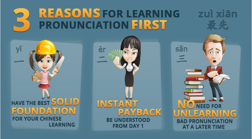 Infographic on Chinese Pronunciation and Pinyin: Three reasons for learning pronunciation first